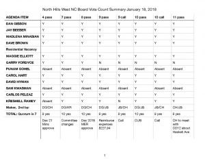 thumbnail of NHWNC GBM January 18, 2018 BVC Summary