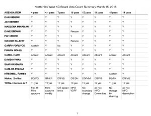 thumbnail of NHWNC GBM BVC Summary March 15, 2018