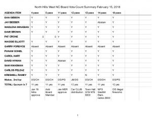 thumbnail of NHWNC GBM Feb 15, 2018 BVC Summary