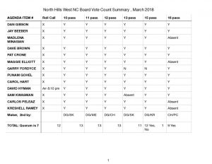 thumbnail of NHWNC-GBM-BVC-Summary-March-21-2019