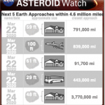 next 5 near Earth asteroid misses