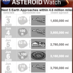 Asteroid Watch list