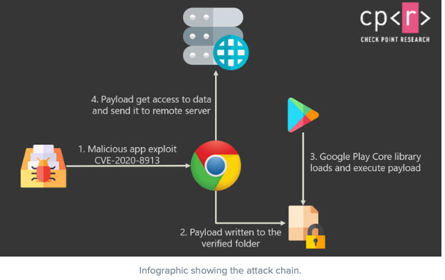Android phone attack diagram
