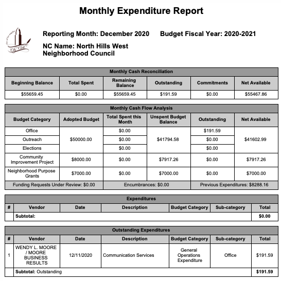December 2020 Monthly Expense Report