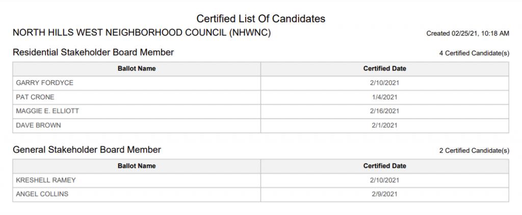 NHWNC Candidates