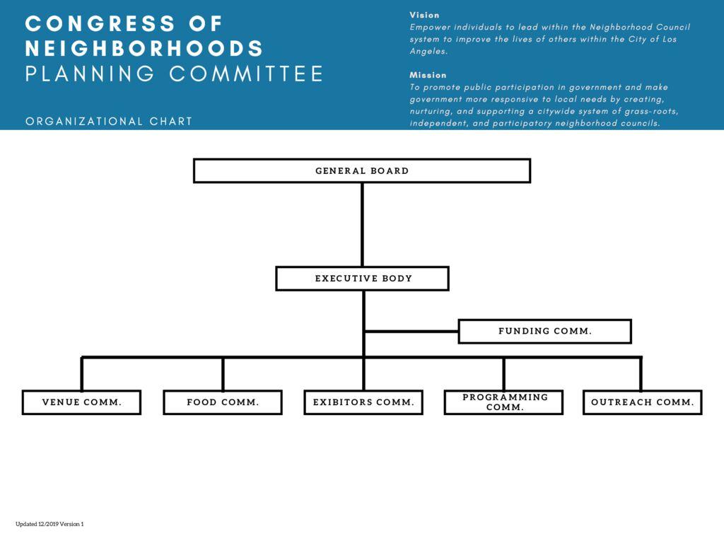 thumbnail of CongressOrganizationalChart 2019-2020V1.0