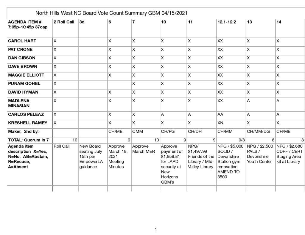 thumbnail of NHWNC BVC Summary 4:15:21 GBM