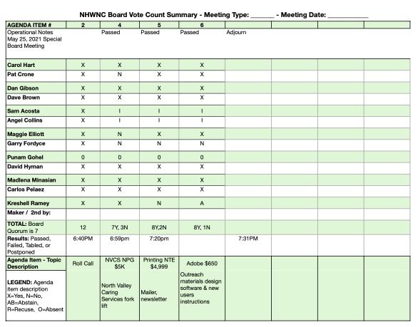 NHWNC SBM 5/25/21 BVC Summary